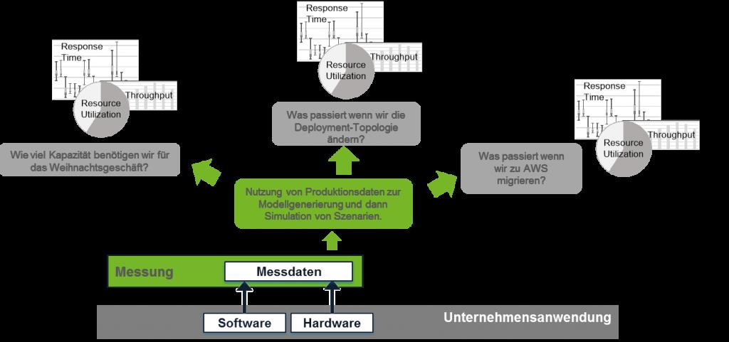 Kapazitätsmanagement_mit_RETIT_Capacity_Manager