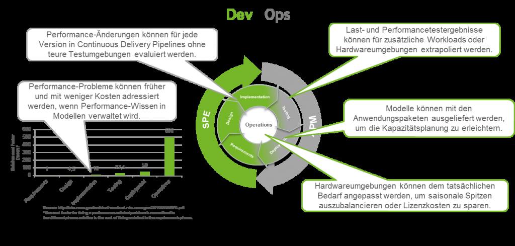 Model_basiertes_Software_Performance_Management_in_DevOps