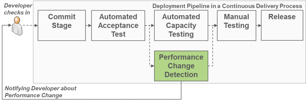 Performance_Change_Detection_RETIT_Continuous_Delivery