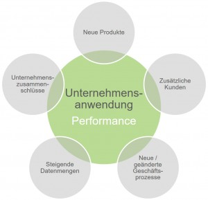 UA_Performance