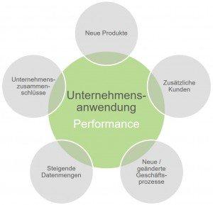 UA_Performance