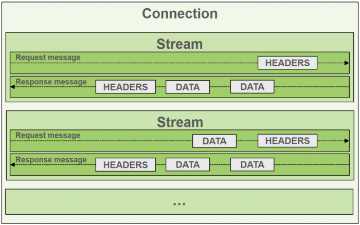 HTTP/2 – An Overview from the Performance Perspective