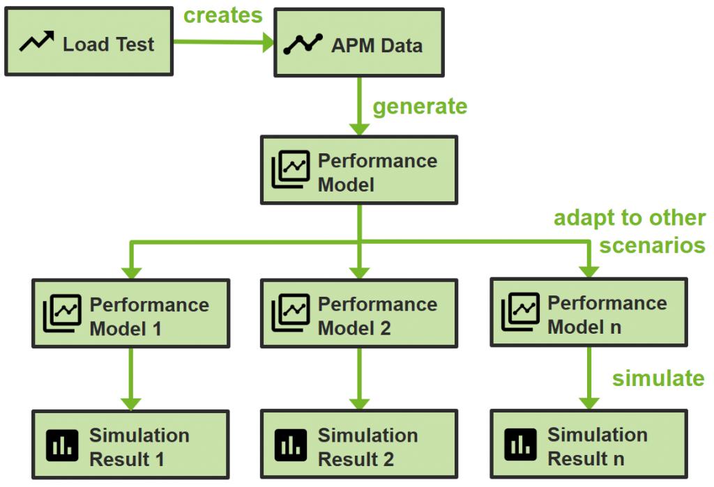 """Will we survive Black Friday?"" – Seasonal Load Testing & Performance Analysis using Simulations"