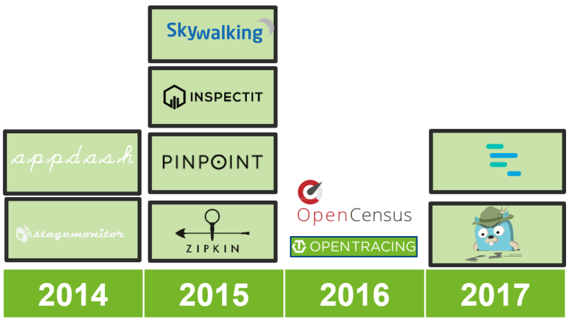 Open Source Application Performance Monitoring (APM) Tools - A Classification and Overview of Tools and Standards
