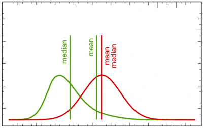 Mean and median for two different value distributions