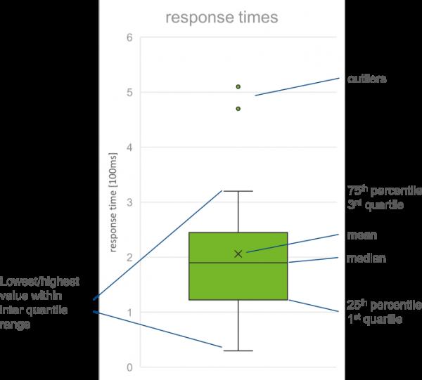 Software Performance Fundamentals