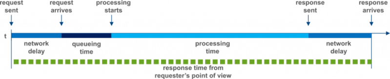 Response time composition