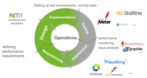 Performance engineering activities throughout the software life cycle and useful tools.